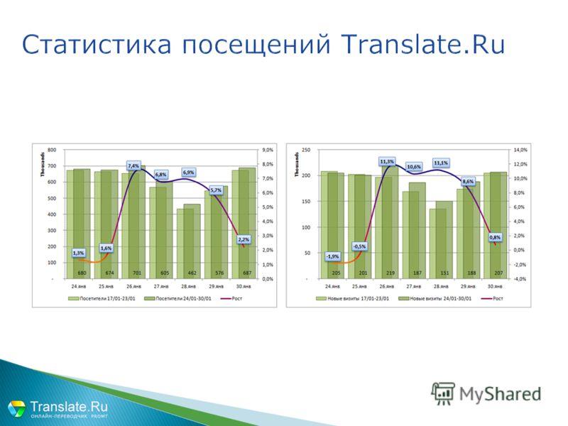Статистика посещений Translate.Ru