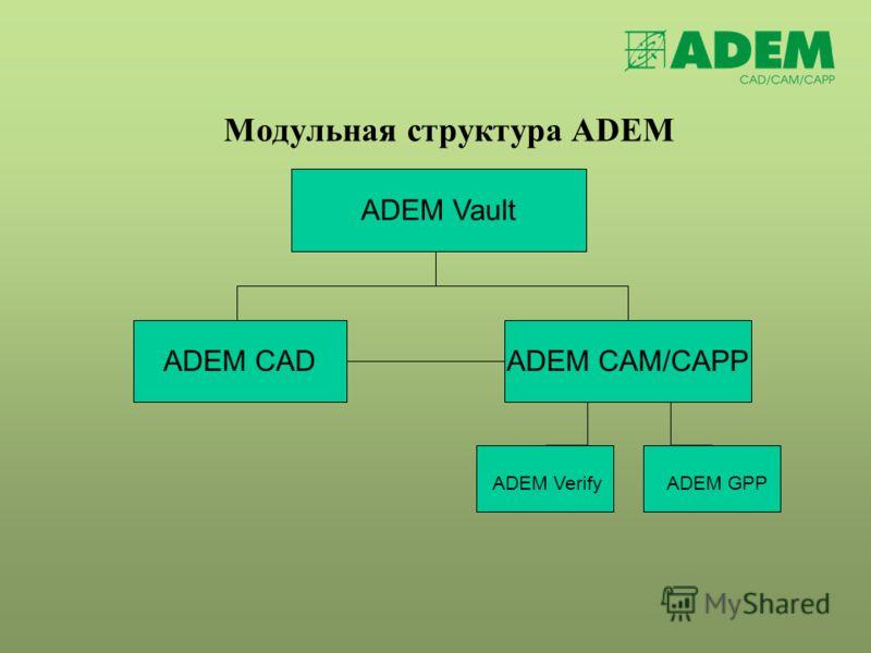Модульная структура ADEM ADEM GPPADEM Verify ADEM VaultADEM CAD ADEM CAM/CAPP