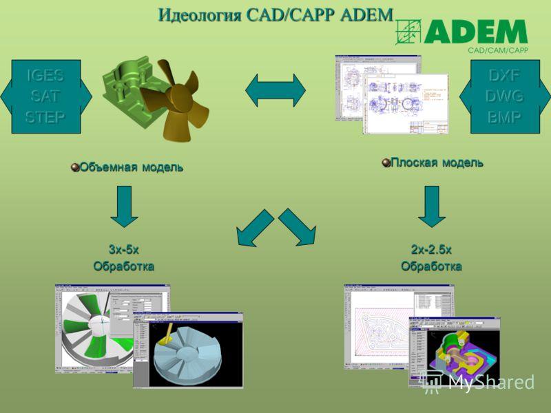 Идеология СAD/CAРР ADEM Плоская модель Объемная модель 3x-5x Обработка 2x-2.5x Обработка