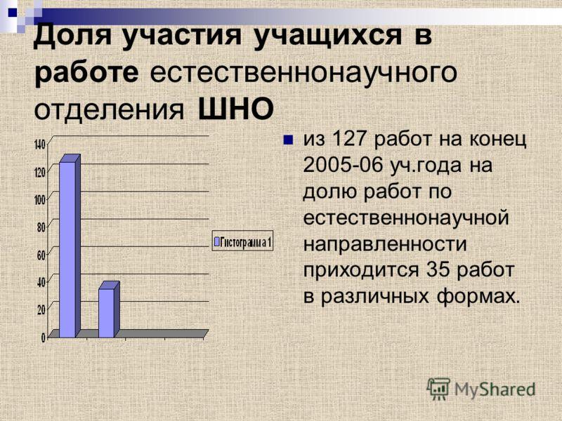 Доля участия учащихся в работе естественнонаучного отделения ШНО из 127 работ на конец 2005-06 уч.года на долю работ по естественнонаучной направленности приходится 35 работ в различных формах.