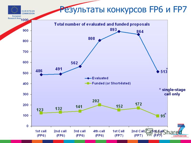Результаты конкурсов FP6 и FP7 * single-stage call only * *