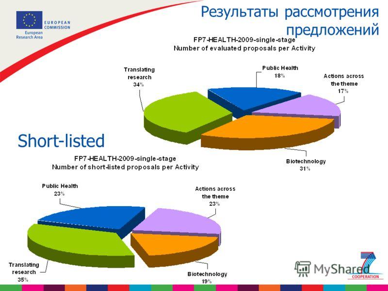 Результаты рассмотрения предложений Short-listed