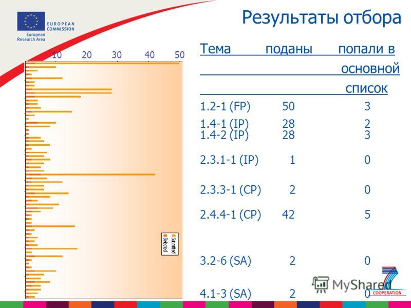 Результаты отбора 10 20 30 40 50 Тема поданы попали в основной список 1.2-1 (FP)503 1.4-1 (IP)282 1.4-2 (IP)283 2.3.1-1 (IP) 10 2.3.3-1 (CP) 20 2.4.4-1 (CP)425 3.2-6 (SA) 20 4.1-3 (SA) 20