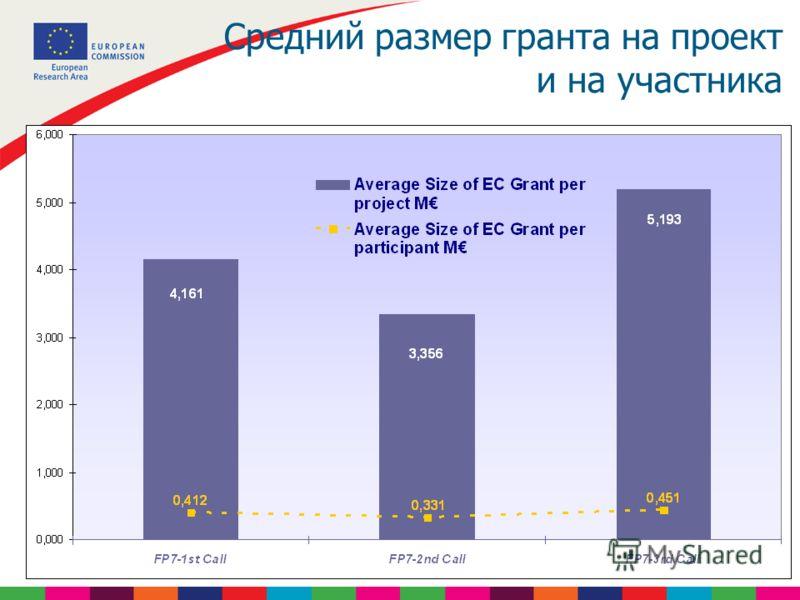 Средний размер гранта на проект и на участника
