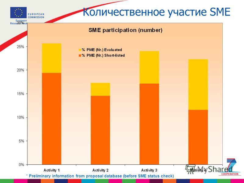 Количественное участие SME * Preliminary information from proposal database (before SME status check)