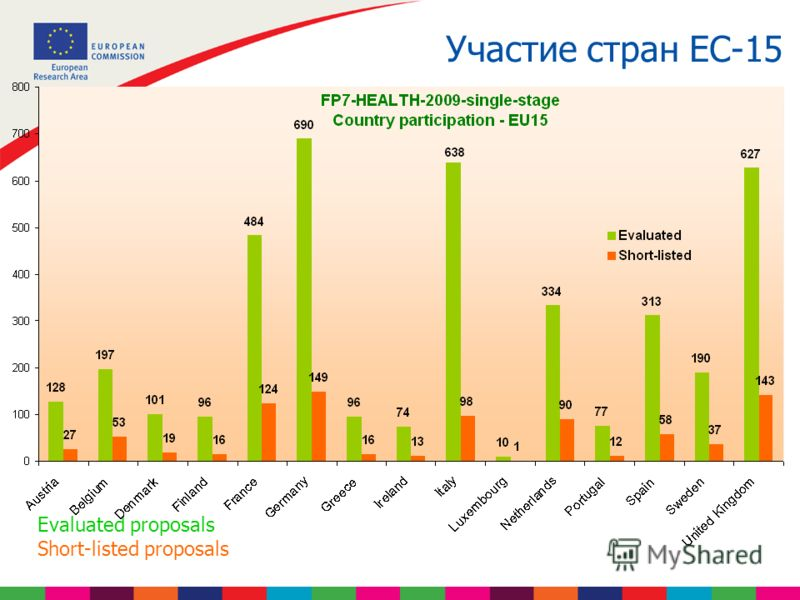 Участие стран ЕС-15 Evaluated proposals Short-listed proposals