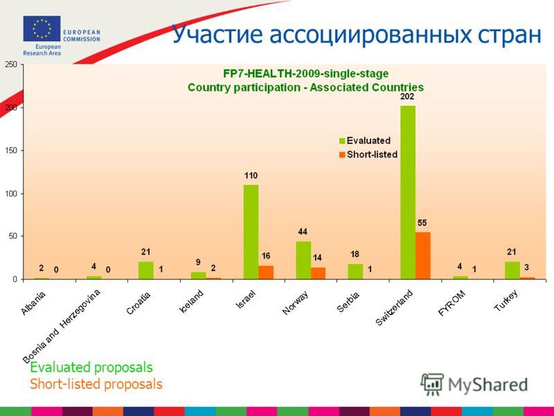 Участие ассоциированных стран Evaluated proposals Short-listed proposals