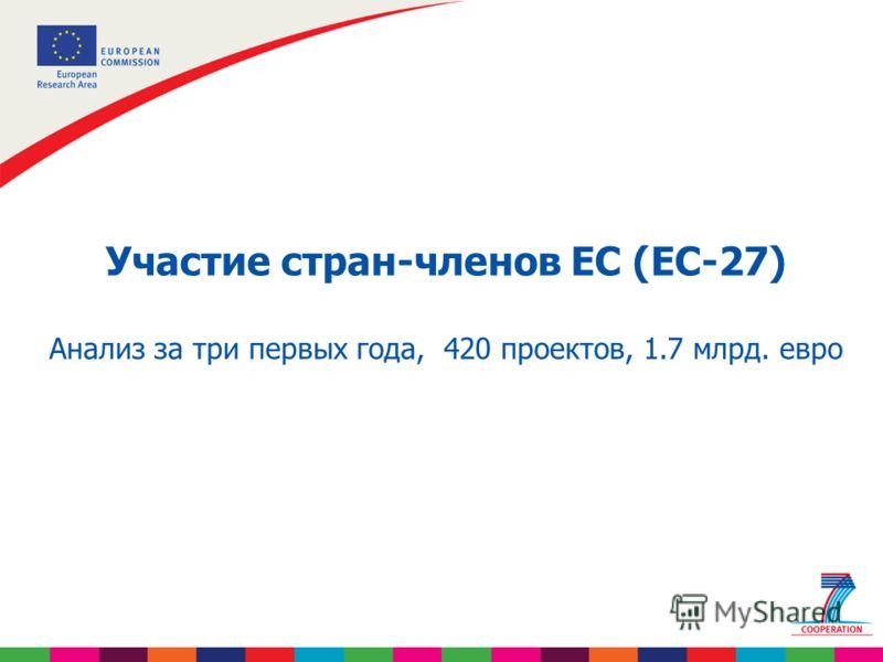 Участие стран-членов ЕС (ЕС-27) Анализ за три первых года, 420 проектов, 1.7 млрд. евро