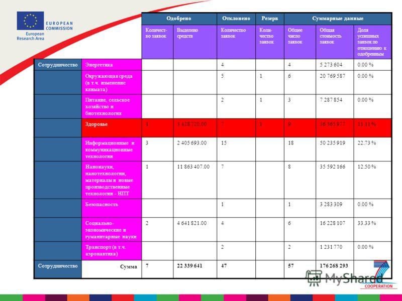 ОдобреноОтклоненоРезервСуммарные данные Количест- во заявок Выделено средств Количество заявок Коли- чество заявок Общее число заявок Общая стоимость заявок Доля успешных заявок по отношению к одобренным СотрудничествоЭнергетика445 273 6040.00 % Окру