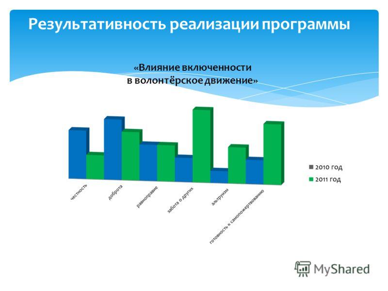 «Влияние включенности в волонтёрское движение» Результативность реализации программы