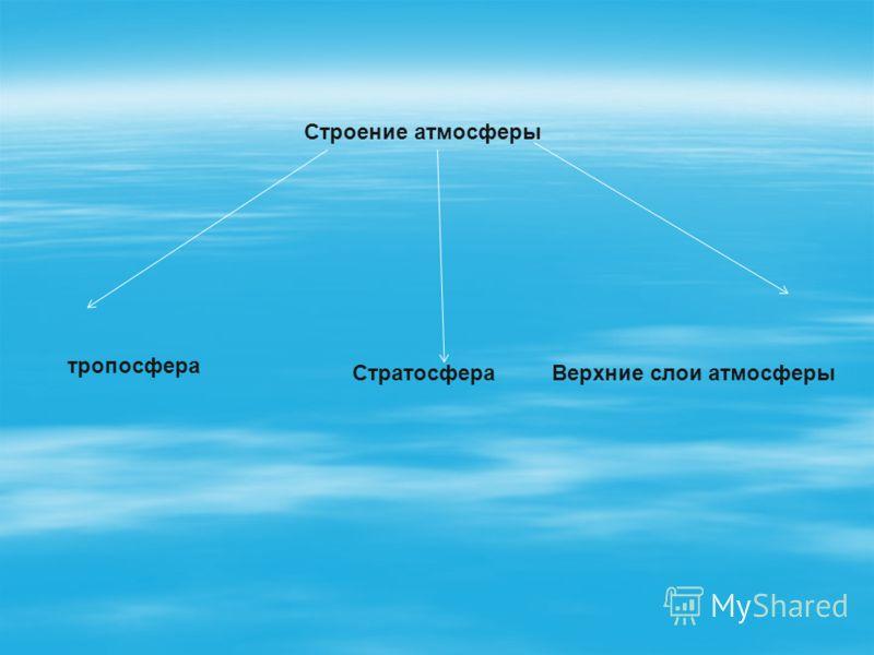 Строение атмосферы тропосфера СтратосфераВерхние слои атмосферы