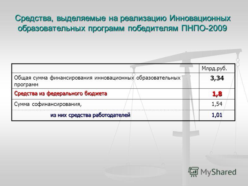 Средства, выделяемые на реализацию Инновационных образовательных программ победителям ПНПО-2009 Млрд.руб. Общая сумма финансирования инновационных образовательных программ 3,34 Средства из федерального бюджета 1,8 Сумма софинансирования, 1,54 из них