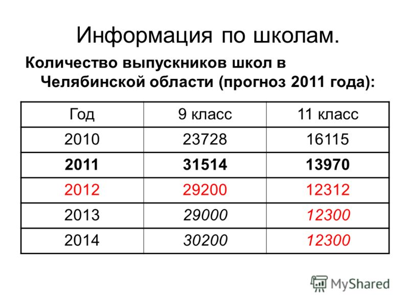 Количество выпускников школ в Челябинской области (прогноз 2011 года): Информация по школам. Год9 класс11 класс 20102372816115 20113151413970 20122920012312 20132900012300 20143020012300