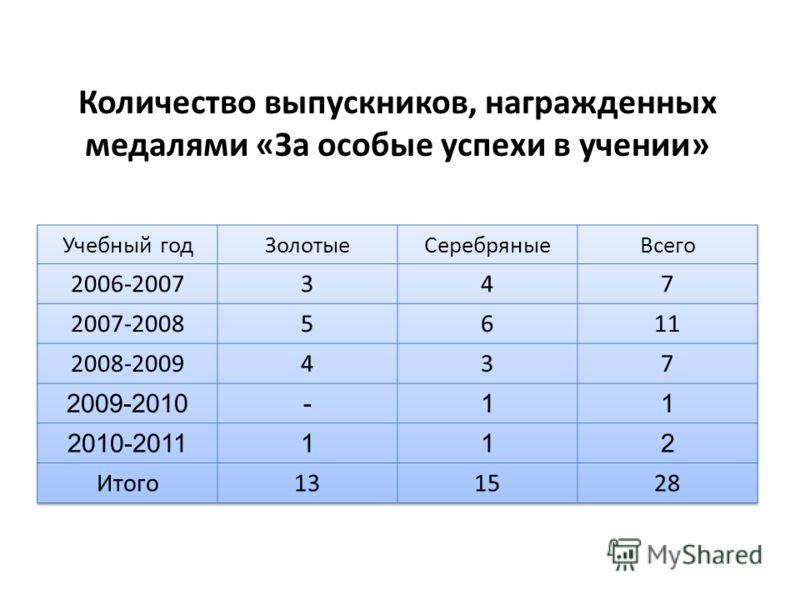 Количество выпускников, награжденных медалями «За особые успехи в учении»