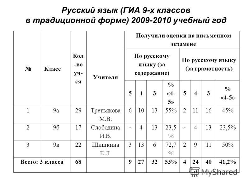 Русский язык (ГИА 9-х классов в традиционной форме) 2009-2010 учебный год Класс Кол -во уч- ся Получили оценки на письменном экзамене Учителя По русскому языку (за содержание) По русскому языку (за грамотность) 543 % «4- 5» 543 % «4-5» 19а29 Третьяко