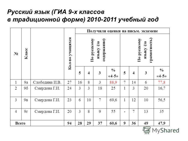 Класс Кол-во учащихся Получили оценки на письм. экзамене По русскому языку (за содержание) По русскому языку (за грамотность) 543 % «4-5» 543 % «4-5» 19а Слободина И.В.27168388,9714677,8 29б Смердова Г.И.24331825132016,7 39в Смердова Г.И.23610769,611