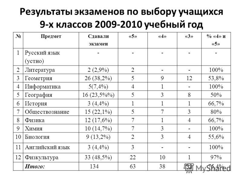 Результаты экзаменов по выбору учащихся 9-х классов 2009-2010 учебный год Предмет Сдавали экзамен «5»«4»«3» % «4» и «5» 1 Русский язык (устно) ----- 2Литература2 (2,9%)2--100% 3Геометрия26 (38,2%)591253,8% 4Информатика5(7,4%)41-100% 5География16 (23,