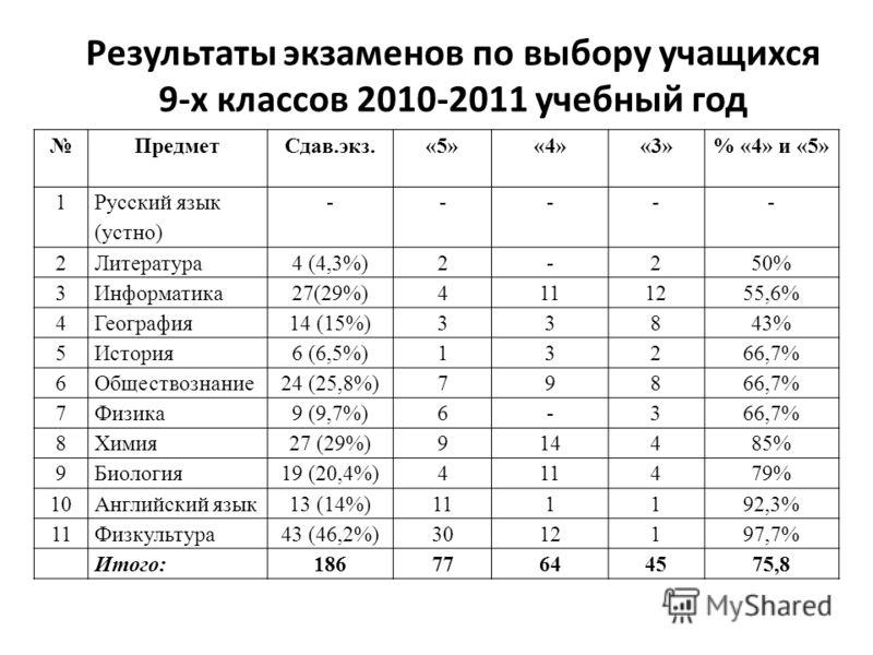 Результаты экзаменов по выбору учащихся 9-х классов 2010-2011 учебный год ПредметСдав.экз.«5»«4»«3»% «4» и «5» 1 Русский язык (устно) ----- 2Литература 4 (4,3%)2-250% 3Информатика 27(29%)4111255,6% 4География 14 (15%)33843% 5История 6 (6,5%)13266,7%