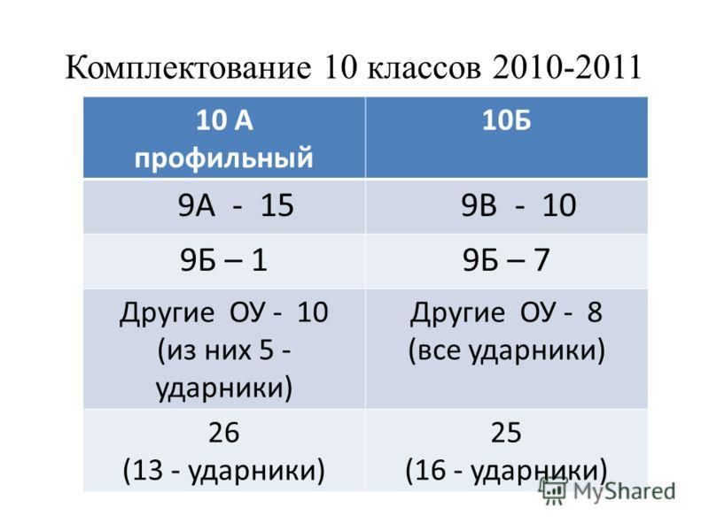Комплектование 10 классов 2010-2011 10 А профильный 10Б 9А - 15 9В - 10 9Б – 19Б – 7 Другие ОУ - 10 (из них 5 - ударники) Другие ОУ - 8 (все ударники) 26 (13 - ударники) 25 (16 - ударники)
