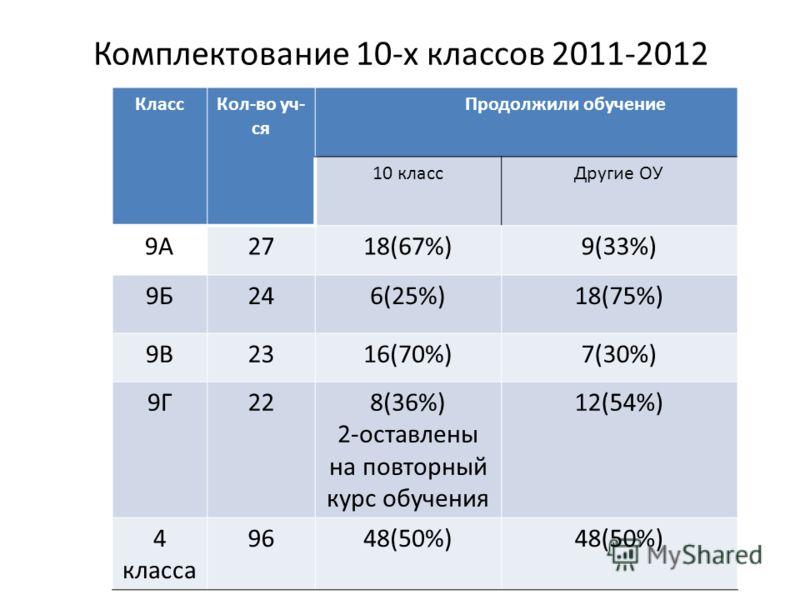 Комплектование 10-х классов 2011-2012 КлассКол-во уч- ся Продолжили обучение 10 классДругие ОУ 9А2718(67%)9(33%) 9Б246(25%)18(75%) 9В2316(70%)7(30%) 9Г228(36%) 2-оставлены на повторный курс обучения 12(54%) 4 класса 9648(50%)