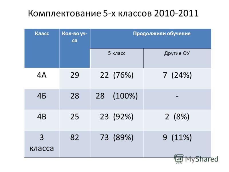 Комплектование 5-х классов 2010-2011 КлассКол-во уч- ся Продолжили обучение 5 классДругие ОУ 4А2922 (76%)7 (24%) 4Б2828 (100%)- 4В2523 (92%)2 (8%) 3 класса 8273 (89%)9 (11%)