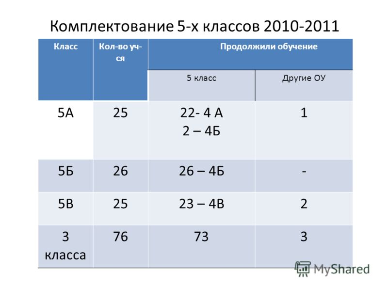 Комплектование 5-х классов 2010-2011 КлассКол-во уч- ся Продолжили обучение 5 классДругие ОУ 5А2522- 4 А 2 – 4Б 1 5Б2626 – 4Б- 5В2523 – 4В2 3 класса 76733