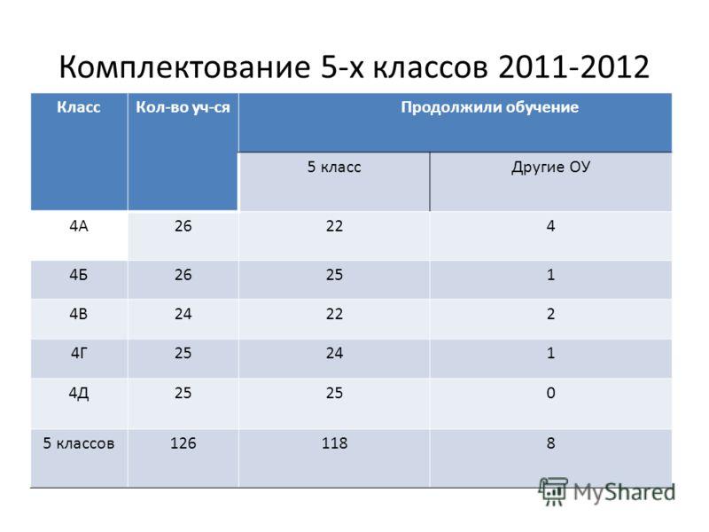 Комплектование 5-х классов 2011-2012 КлассКол-во уч-ся Продолжили обучение 5 классДругие ОУ 4А26224 4Б26251 4В24222 4Г25241 4Д25 0 5 классов1261188