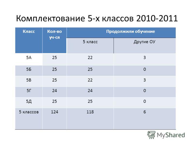 Комплектование 5-х классов 2010-2011 КлассКол-во уч-ся Продолжили обучение 5 классДругие ОУ 5А25223 5Б25 0 5В25223 5Г24 0 5Д25 0 5 классов1241186