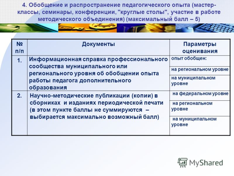 4. Обобщение и распространение педагогического опыта (мастер- классы, семинары, конференции,