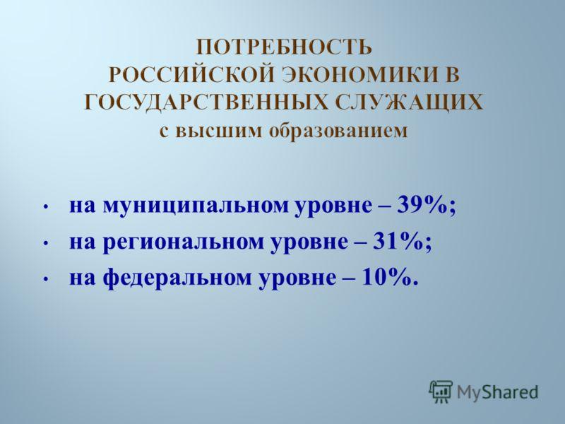 на муниципальном уровне – 39%; на региональном уровне – 31%; на федеральном уровне – 10%.