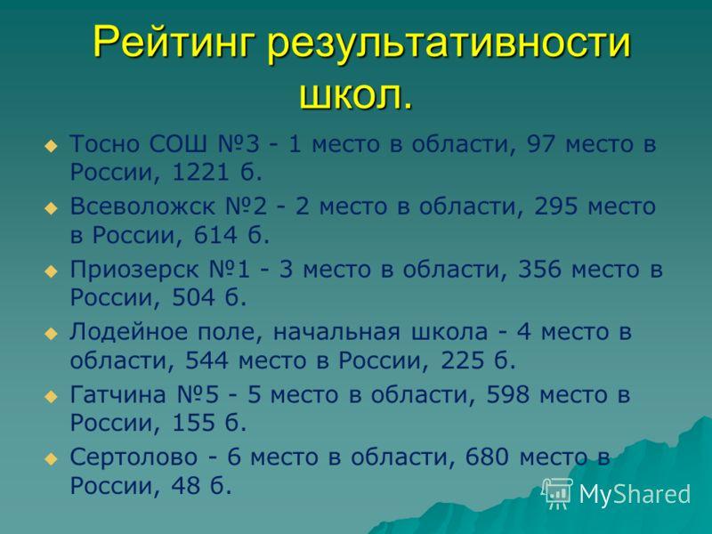 Рейтинг результативности школ. Рейтинг результативности школ. Тосно СОШ 3 - 1 место в области, 97 место в России, 1221 б. Всеволожск 2 - 2 место в области, 295 место в России, 614 б. Приозерск 1 - 3 место в области, 356 место в России, 504 б. Лодейно