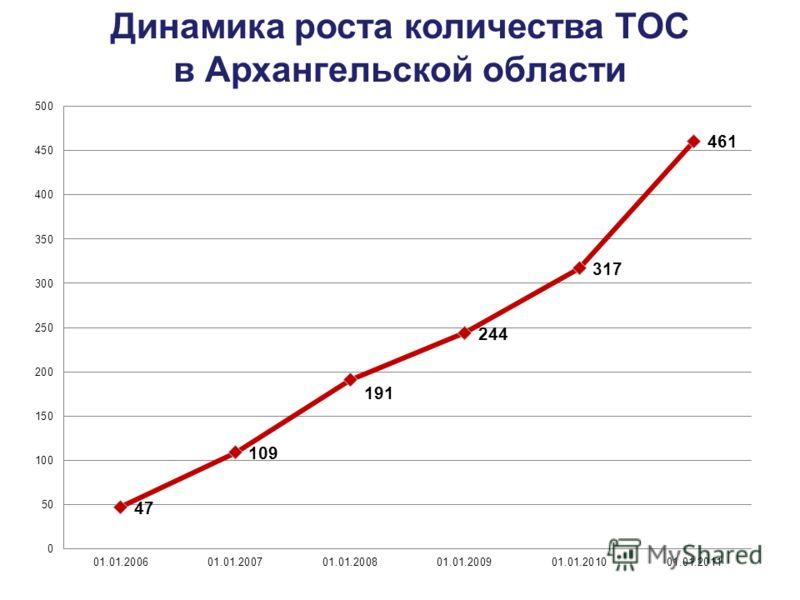 Динамика роста количества ТОС в Архангельской области