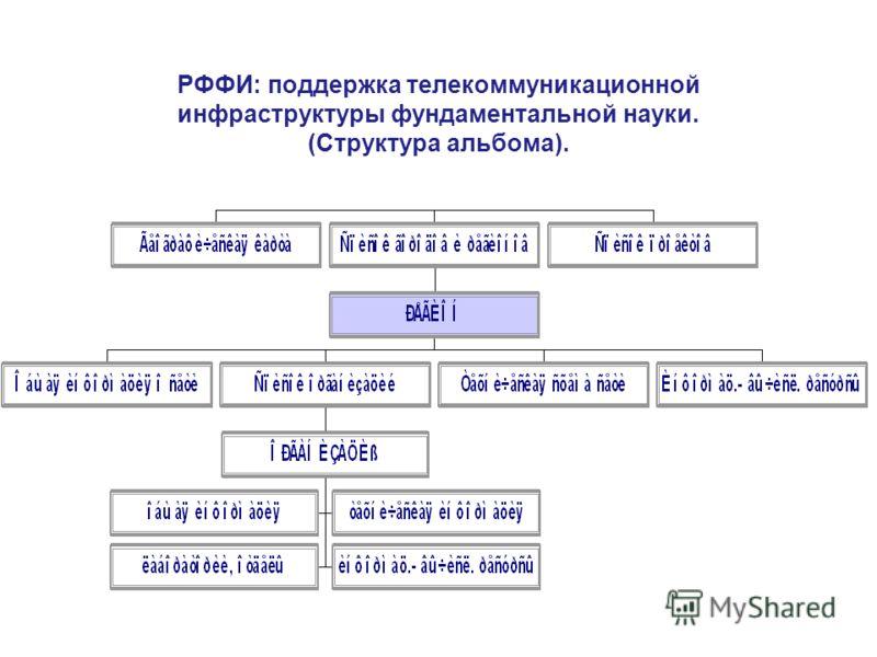 РФФИ: поддержка телекоммуникационной инфраструктуры фундаментальной науки. (Структура альбома).