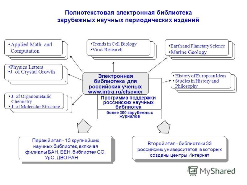 Электронная библиотека для российских ученых www.intra.ru/elsevier Программа поддержки российских научных библиотек более 300 зарубежных журналов Полнотекстовая электронная библиотека зарубежных научных периодических изданий Первый этап - 13 крупнейш