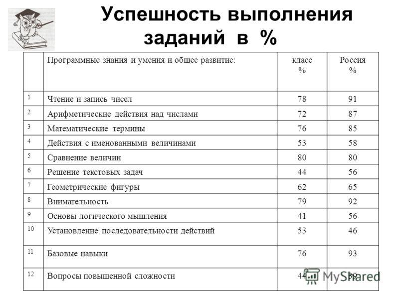 Успешность выполнения заданий в % Программные знания и умения и общее развитие:класс % Россия % 1 Чтение и запись чисел7891 2 Арифметические действия над числами7287 3 Математические термины7685 4 Действия с именованными величинами5358 5 Сравнение ве