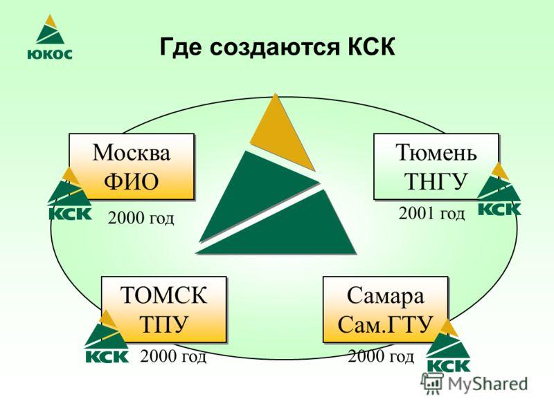 Где создаются КСК Москва ФИО Самара Сам.ГТУ ТОМСК ТПУ Тюмень ТНГУ 2000 год 2001 год