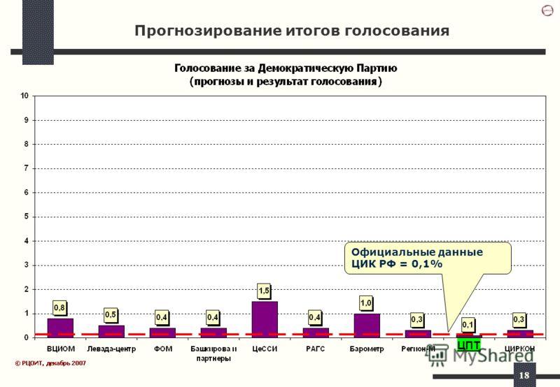 18 Прогнозирование итогов голосования Официальные данные ЦИК РФ = 0,1% ЦПТ