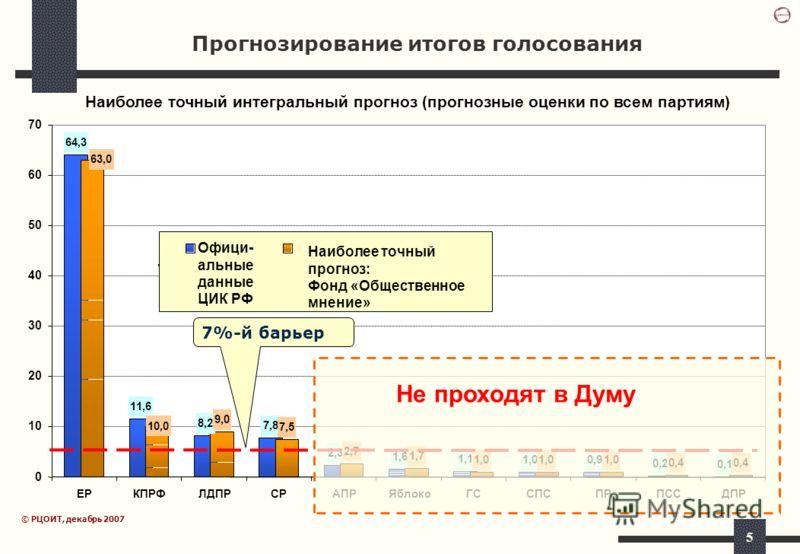 5 Наиболее точный интегральный прогноз (прогнозные оценки по всем партиям) 64,3 11,6 8,2 7,8 2,3 1,6 1,1 1,0 0,9 0,2 0,1 9,0 7,5 2,7 1,7 1,0 0,4 63,0 10,0 0 10 20 30 40 50 60 70 ЕРКПРФЛДПРСРАПРЯблокоГССПСПРПССДПР Офици- альные данные ЦИК РФ Наиболее