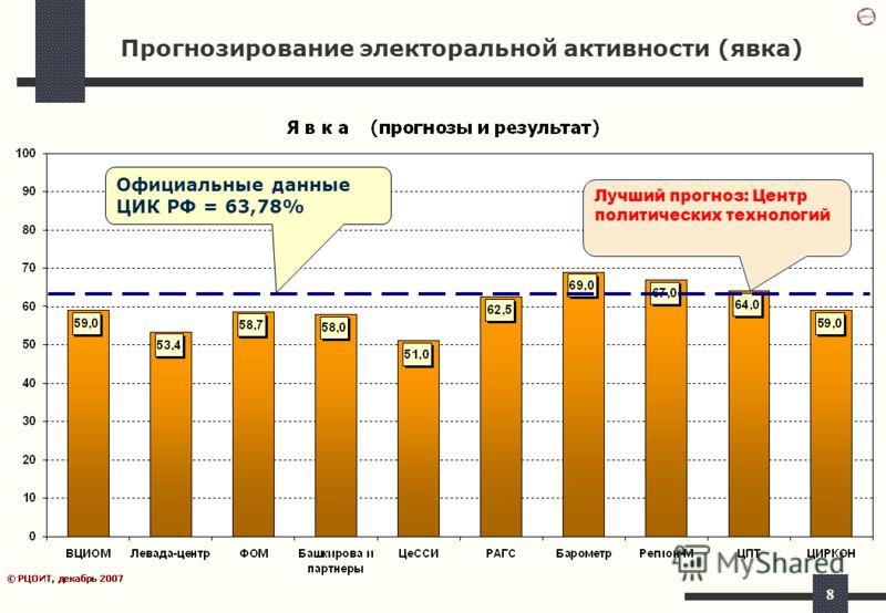 8 Прогнозирование электоральной активности (явка) Официальные данные ЦИК РФ = 63,78% Лучший прогноз: Центр политических технологий