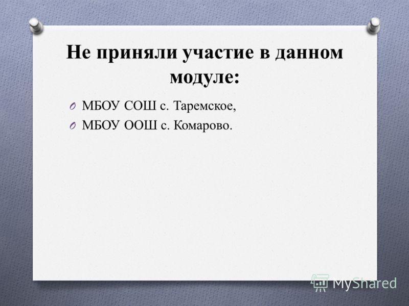 Не приняли участие в данном модуле: O МБОУ СОШ с. Таремское, O МБОУ ООШ с. Комарово.