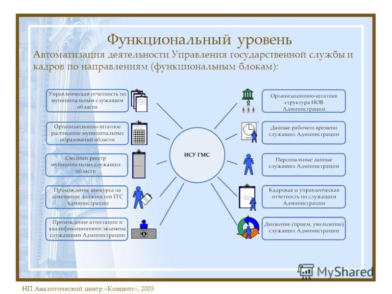 НП Аналитический центр «Концепт», 2005 Функциональный уровень Автоматизация деятельности Управления государственной службы и кадров по направлениям (функциональным блокам):