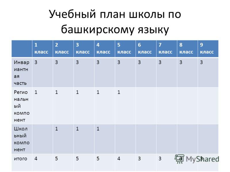 Учебный план школы по башкирскому языку 1 класс 2 класс 3 класс 4 класс 5 класс 6 класс 7 класс 8 класс 9 класс Инвар иантн ая часть 333333333 Регио нальн ый компо нент 11111 Школ ьный компо нент 111 итого455543333