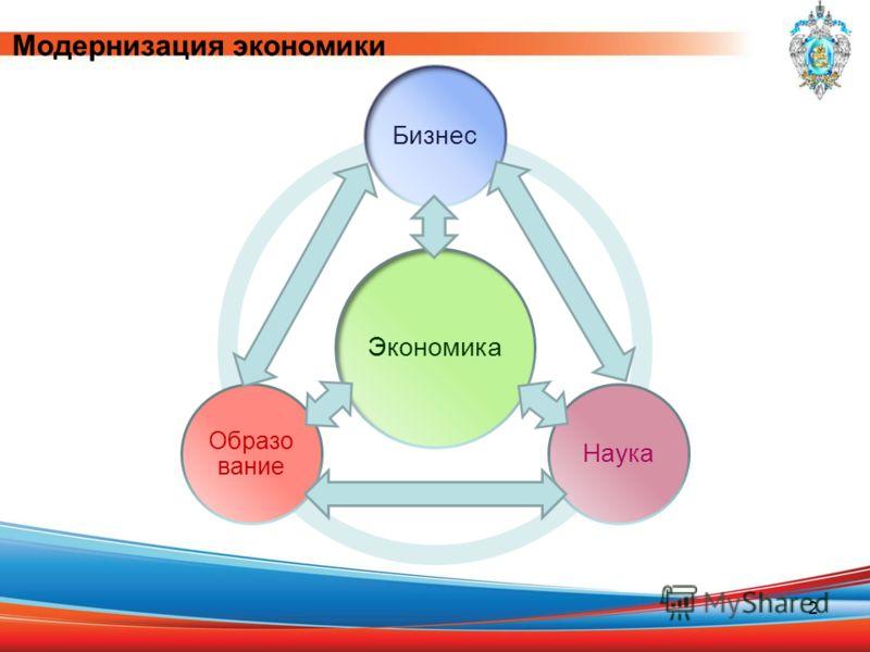 Модернизация экономики 2 Экономика БизнесНаука Образо вание