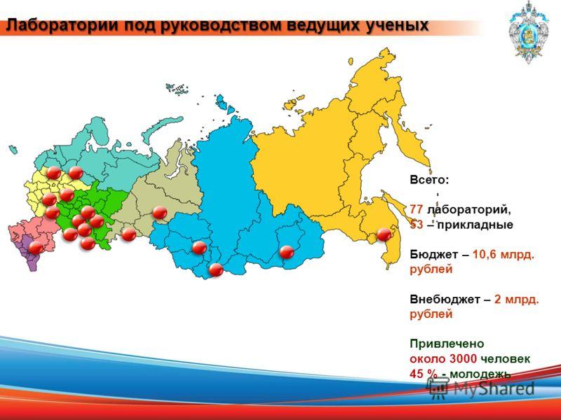 Лаборатории под руководством ведущих ученых Всего: 77 лабораторий, 53 – прикладные Бюджет – 10,6 млрд. рублей Внебюджет – 2 млрд. рублей Привлечено около 3000 человек 45 % - молодежь