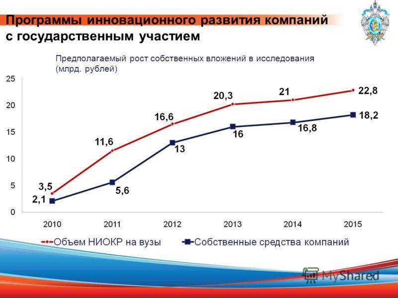 7 Программы инновационного развития компаний с государственным участием Предполагаемый рост собственных вложений в исследования (млрд. рублей)
