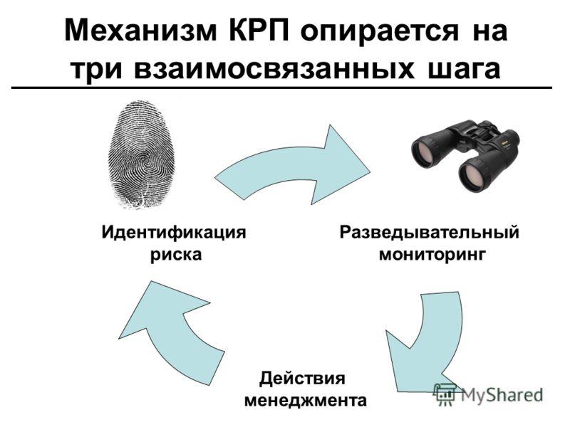 Механизм КРП опирается на три взаимосвязанных шага Разведывательный мониторинг Действия менеджмента Идентификация риска