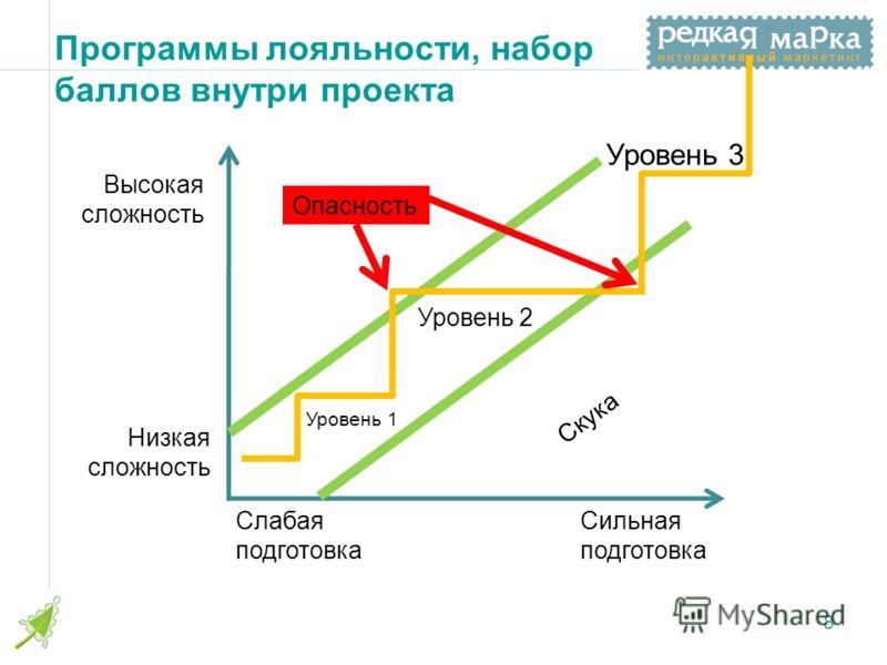 Программы лояльности, набор баллов внутри проекта 8 Высокая сложность Низкая сложность Слабая подготовка Сильная подготовка Скука Уровень 2 Уровень 3 Уровень 1 Опасность