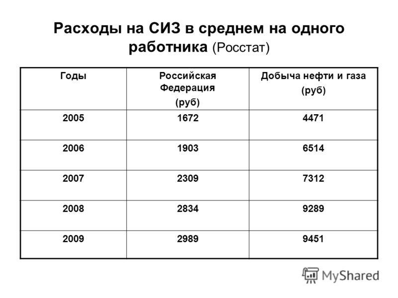 Расходы на СИЗ в среднем на одного работника (Росстат) ГодыРоссийская Федерация (руб) Добыча нефти и газа (руб) 200516724471 200619036514 200723097312 200828349289 200929899451