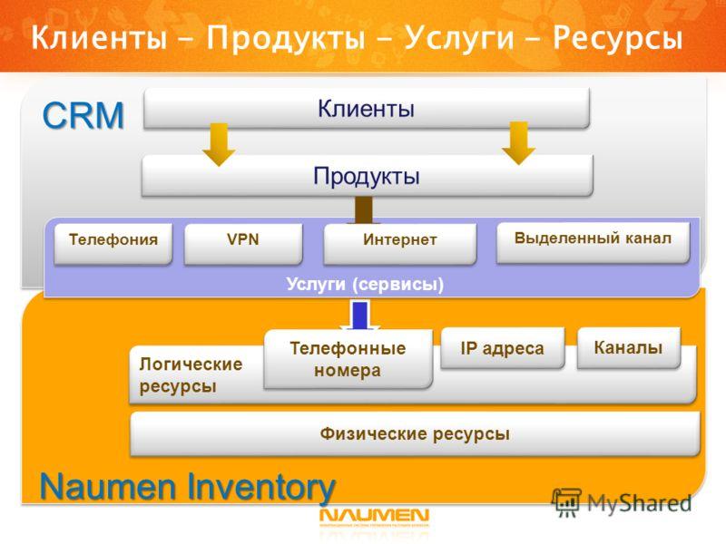 Клиенты Продукты Телефония VPN Выделенный канал Услуги (сервисы) Логические ресурсы Логические ресурсы IP адреса Каналы Телефонные номера Телефонные номера Физические ресурсы Интернет Naumen Inventory CRM Клиенты - Продукты - Услуги - Ресурсы