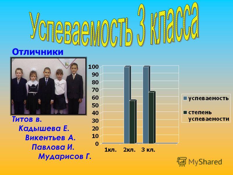 Титов в. Кадышева Е. Викентьев А. Павлова И. Мударисов Г. Отличники
